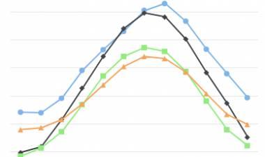 Konfigurasi Syntak untuk mengunakan Highcharts
